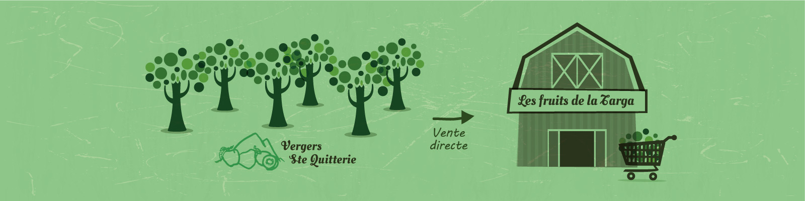 Retrait de vos fruits, légumes et produits du terroir sur place aux vergers ou dans nos point retrait sur Pau et agglomération